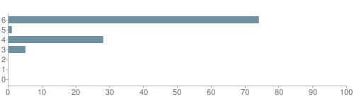 Chart?cht=bhs&chs=500x140&chbh=10&chco=6f92a3&chxt=x,y&chd=t:74,1,28,5,0,0,0&chm=t+74%,333333,0,0,10|t+1%,333333,0,1,10|t+28%,333333,0,2,10|t+5%,333333,0,3,10|t+0%,333333,0,4,10|t+0%,333333,0,5,10|t+0%,333333,0,6,10&chxl=1:|other|indian|hawaiian|asian|hispanic|black|white